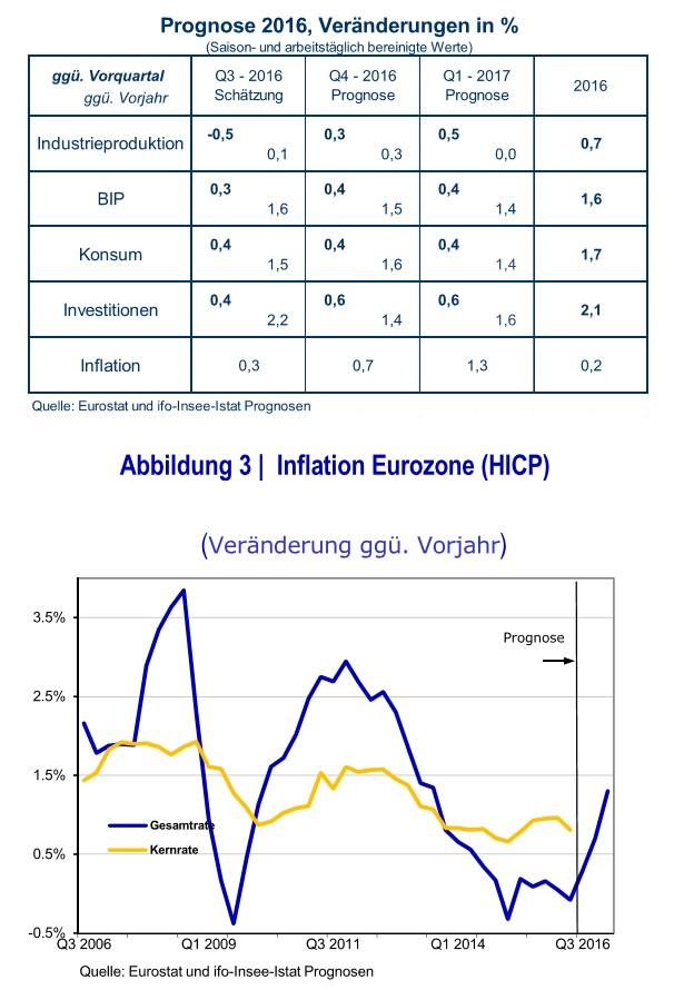 grafik-ifo-eurostat-prognosen-inflation-eu