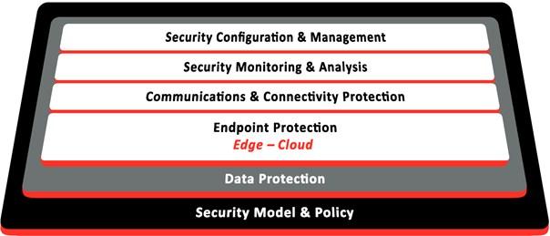 grafik-iic-experton-industrial-internet-security-framework