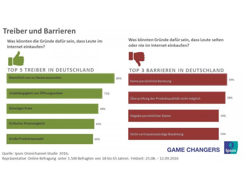 grafik-ipsos-olineshopping-treiber-barrieren