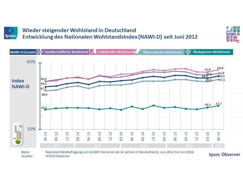 grafik-ipsos-wohlstandsindex-nawi-d-06-16