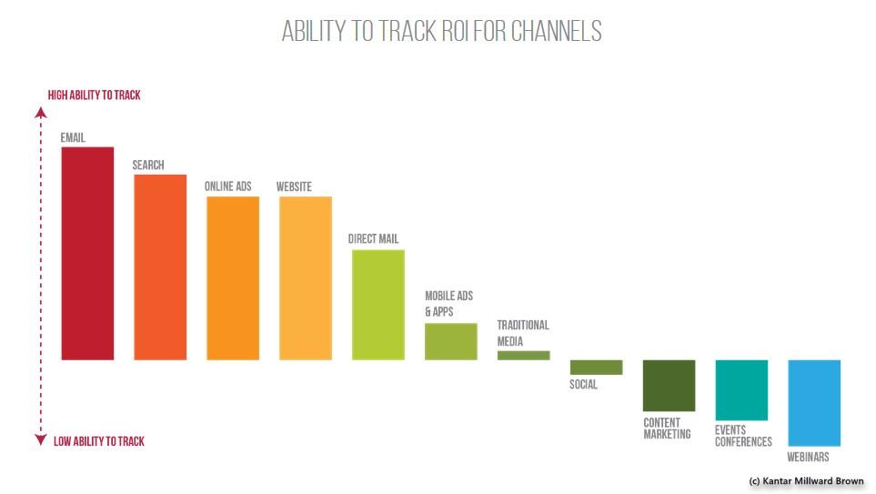 grafik-kantar-millward-brown-track-roi-marketing-channels