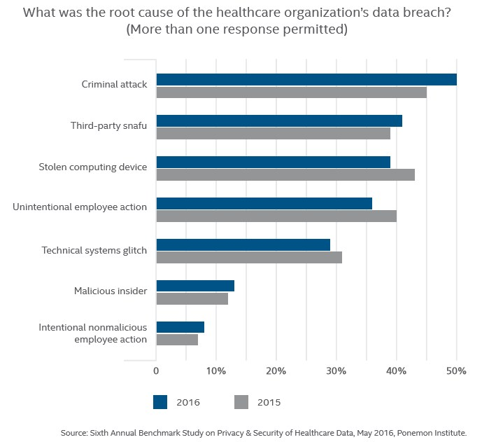 grafik-ponemon-data-breach-health-care