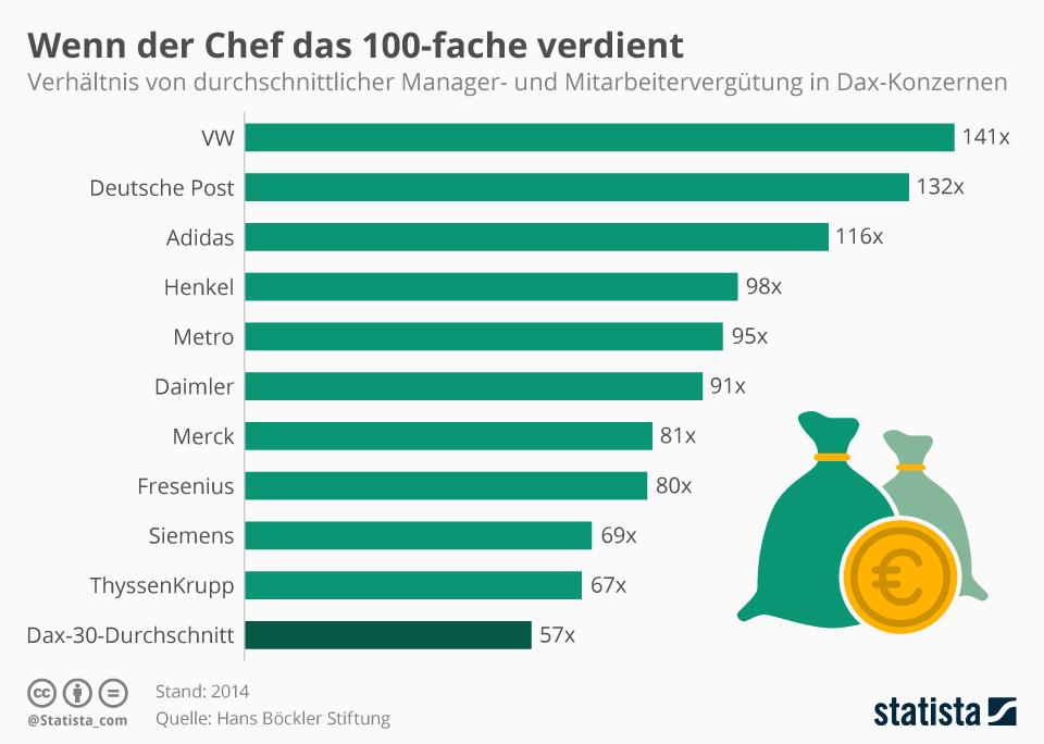grafik-statista-dax_vorstandsgehaelter
