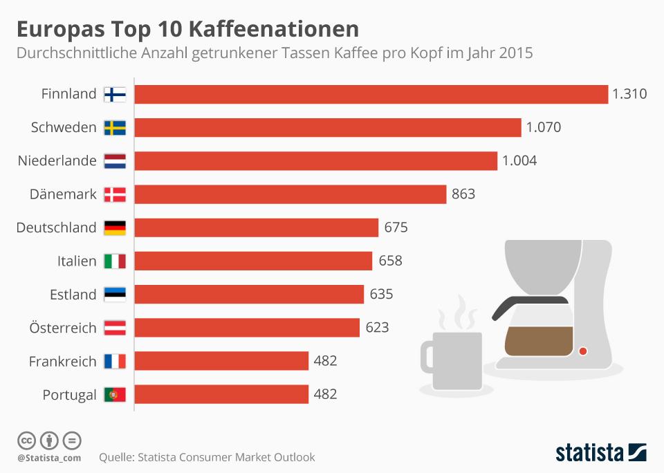 grafik-statista-europas_top_10_kaffeenationen