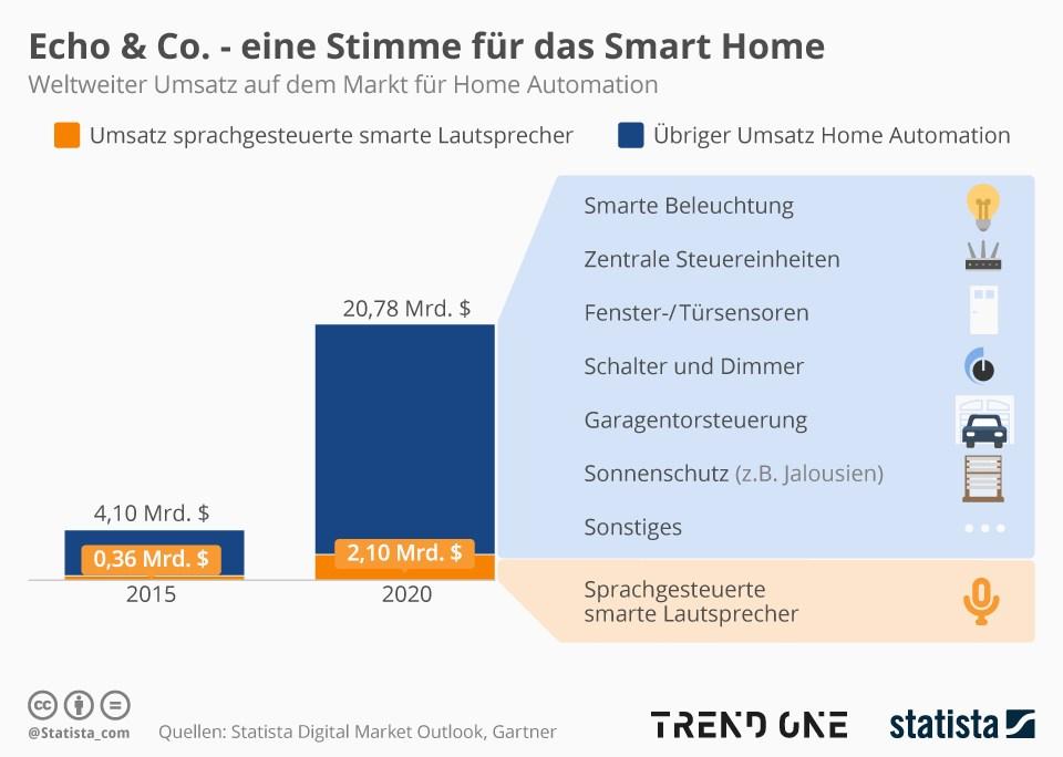 grafik-statista-smart-home-sprachgesteuerte-lautsprecher