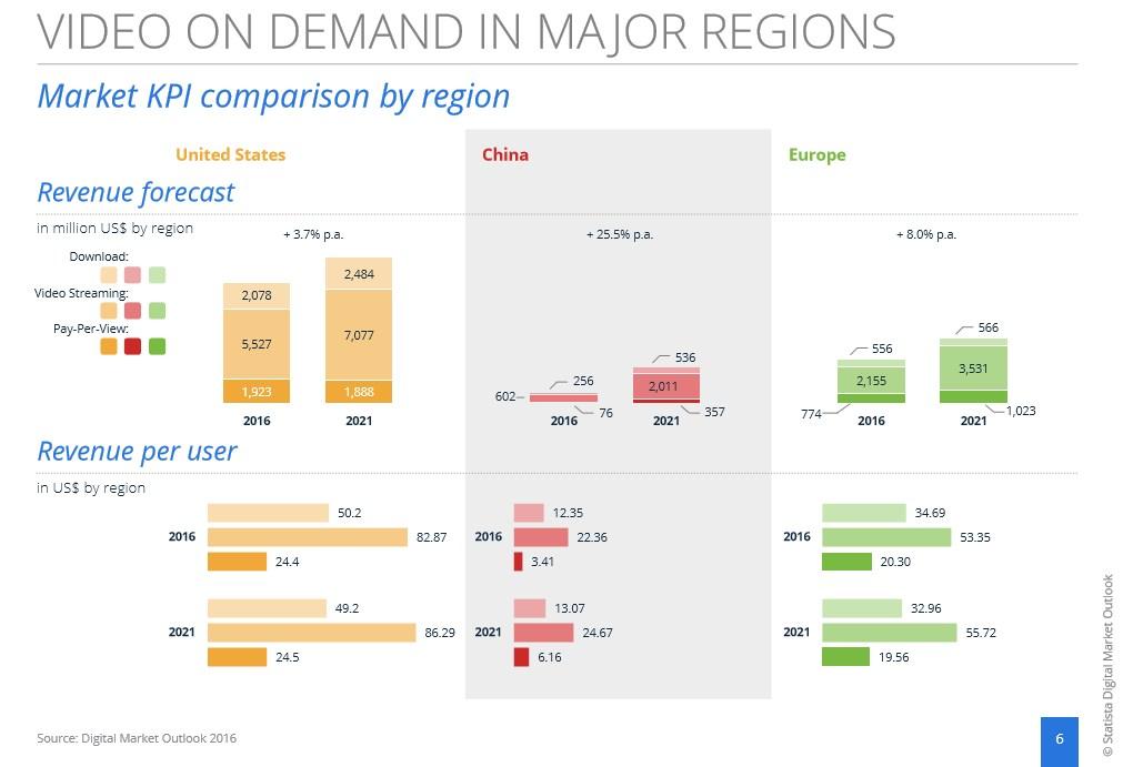 grafik-statista-video-on-demand-us-eu-china
