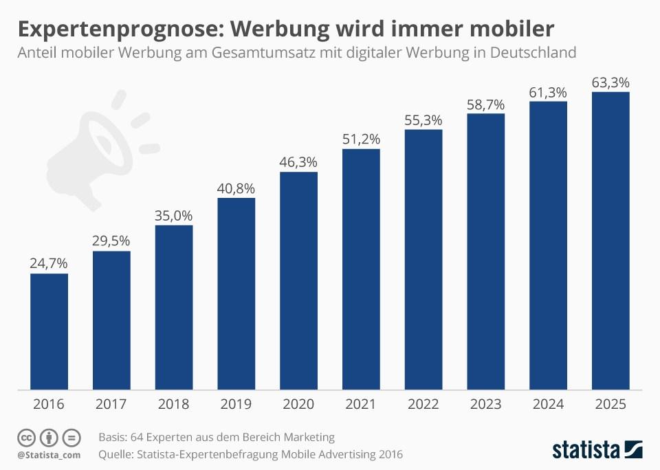grafik-statista-werbung-mobil