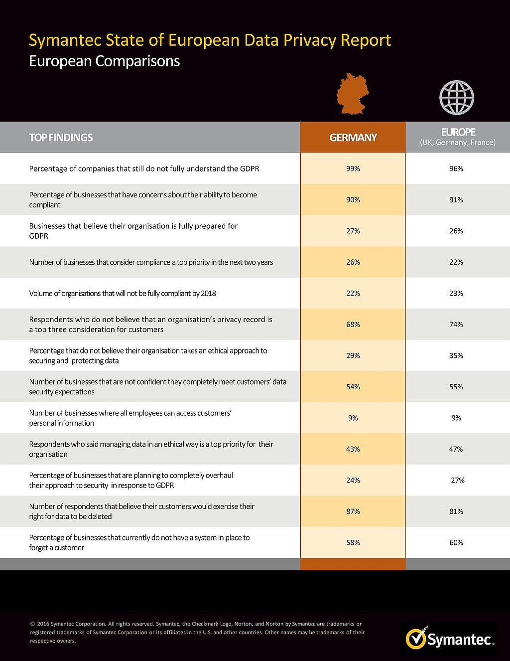 grafik-symantec_gdpr_country-fast-fact-sheets-de
