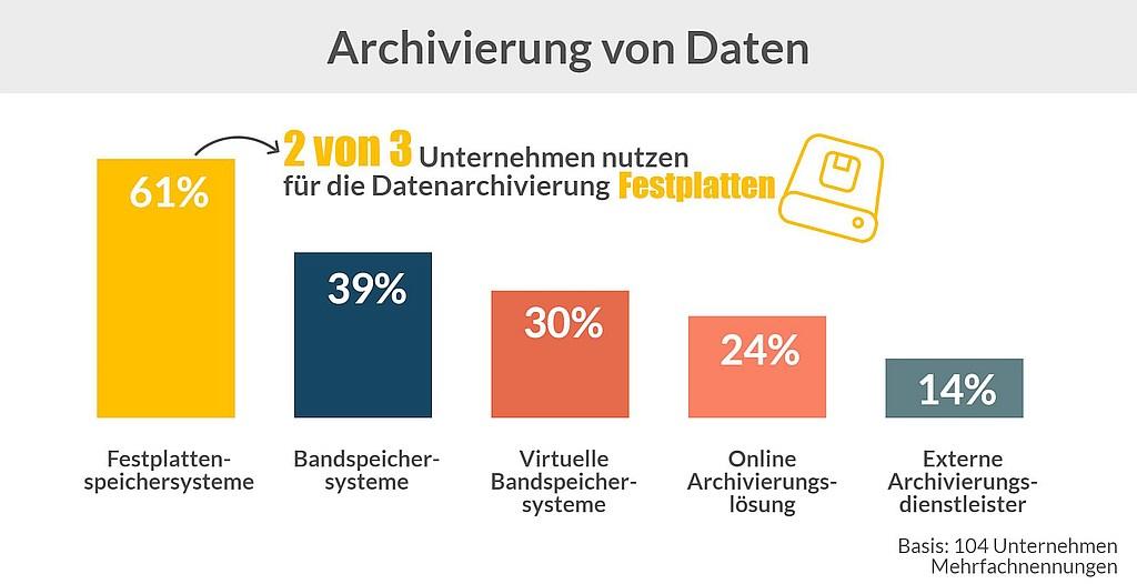 grafik-techconsult-archivierung-von-daten