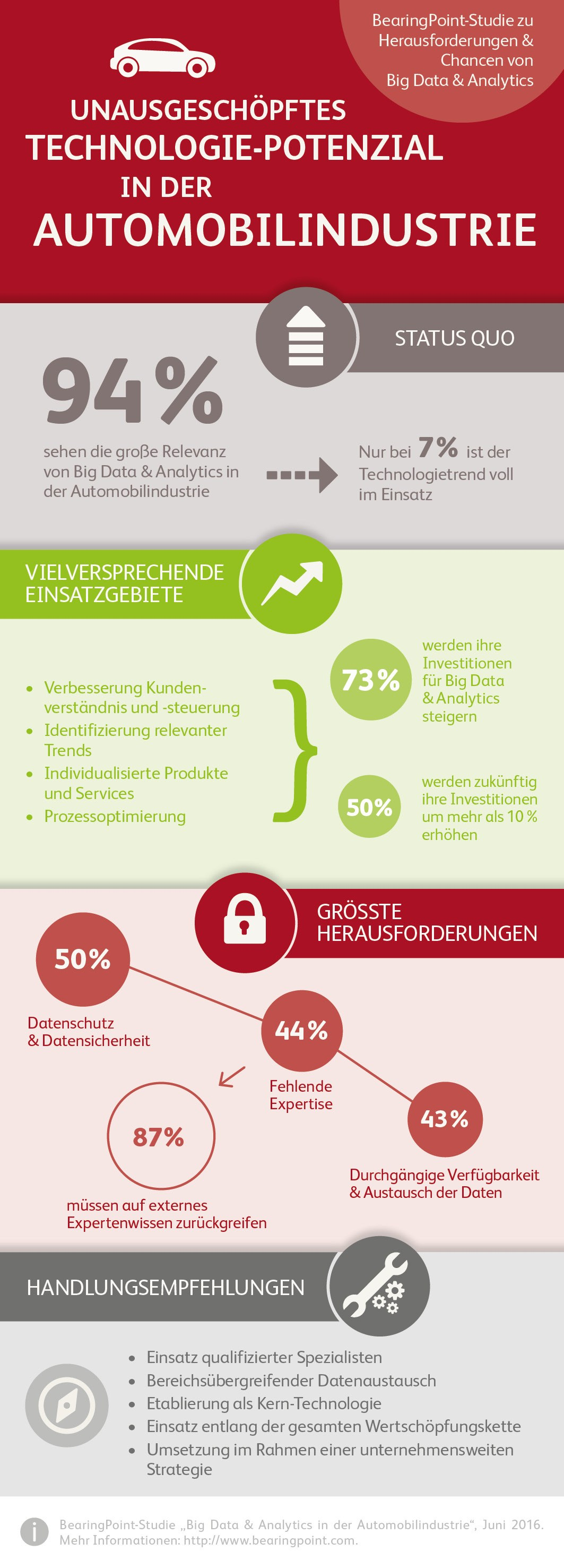 infografik-bearingpoint_big-data-analytics-in-der-automobilindustrie_241016