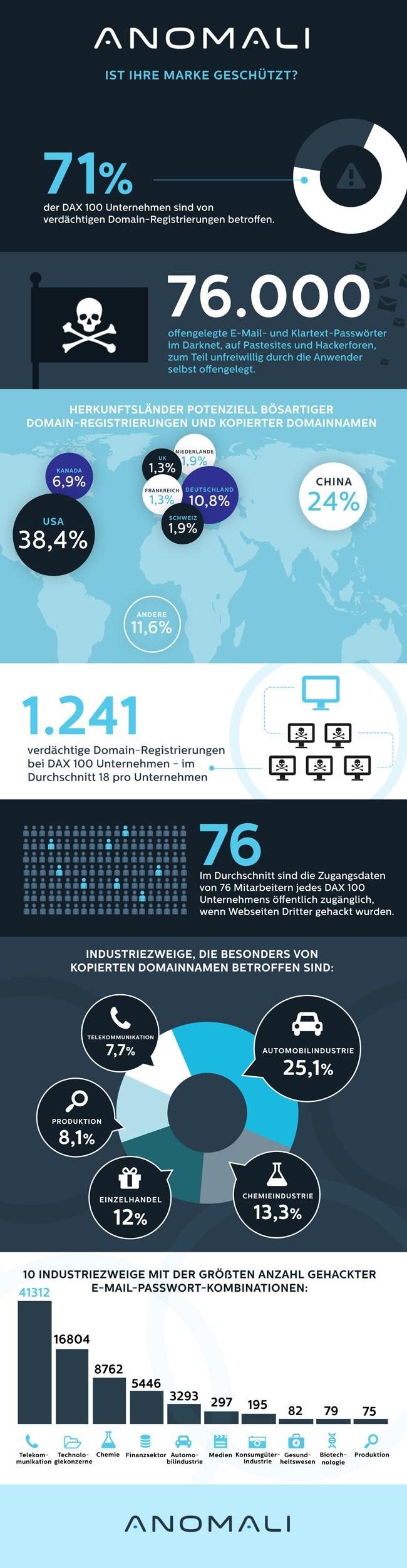 infografik-anomali-dax100_report