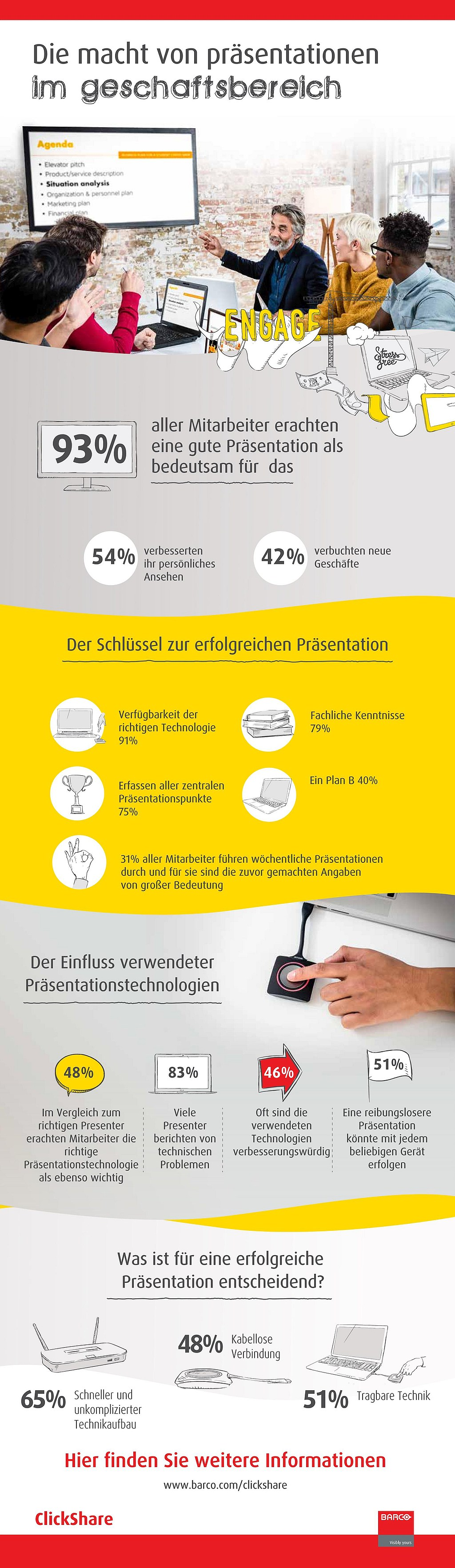 infografik-barco-the-power-of-presenting-in-business