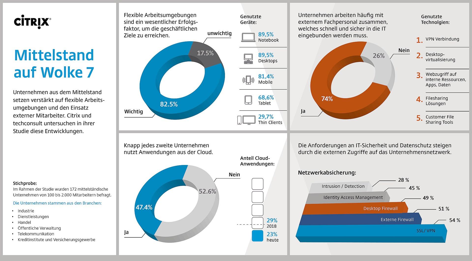 infografik-citrix-mittelstand_auf_wolke_sieben