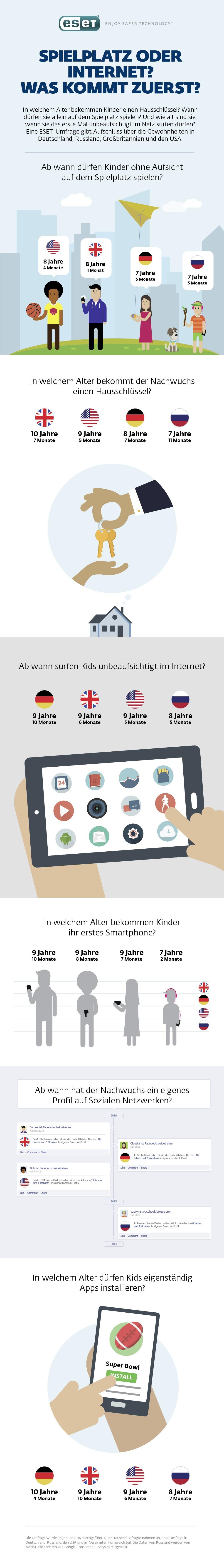 infografik-eset-kinder-digital-einstieg