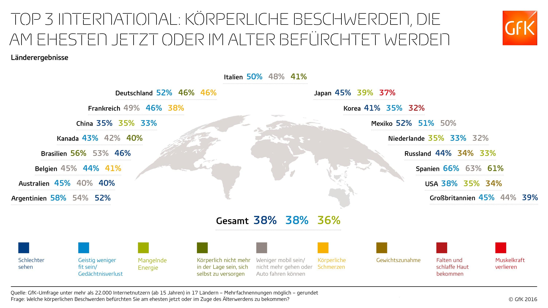 infografik-gfk-alter-koerperliche-beschwerden-global