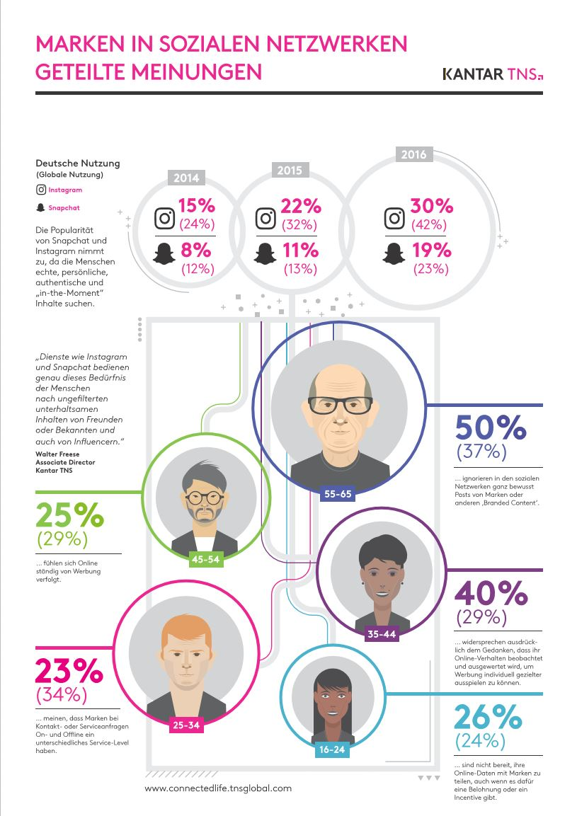 infografik-kantar-tns-connected-life-snapchat-instagramm