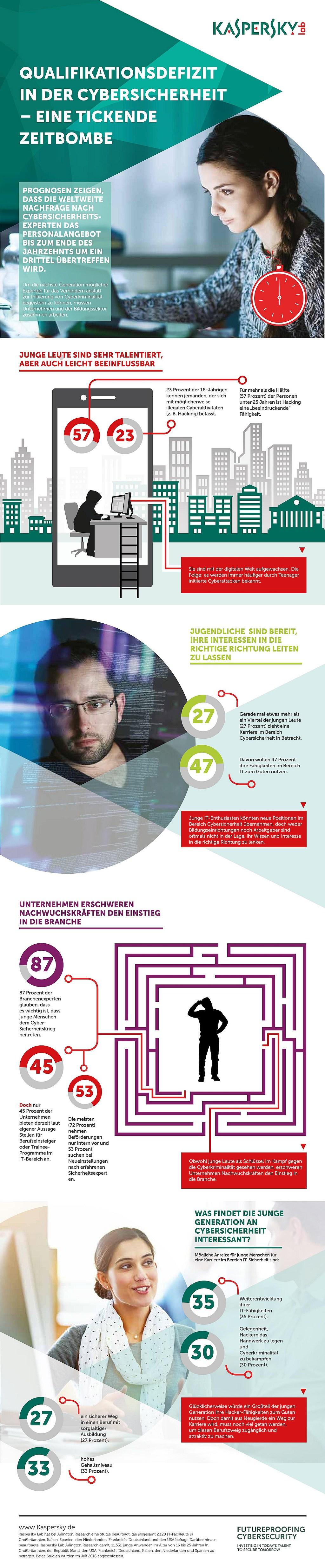 infografik-kaspersky_cyberskills_report