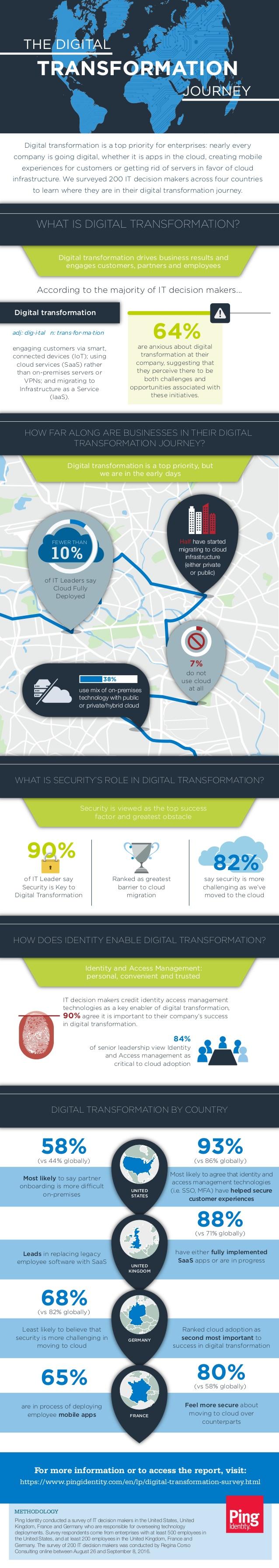 infografik-ping-idenity-digital-transformation-journey-en