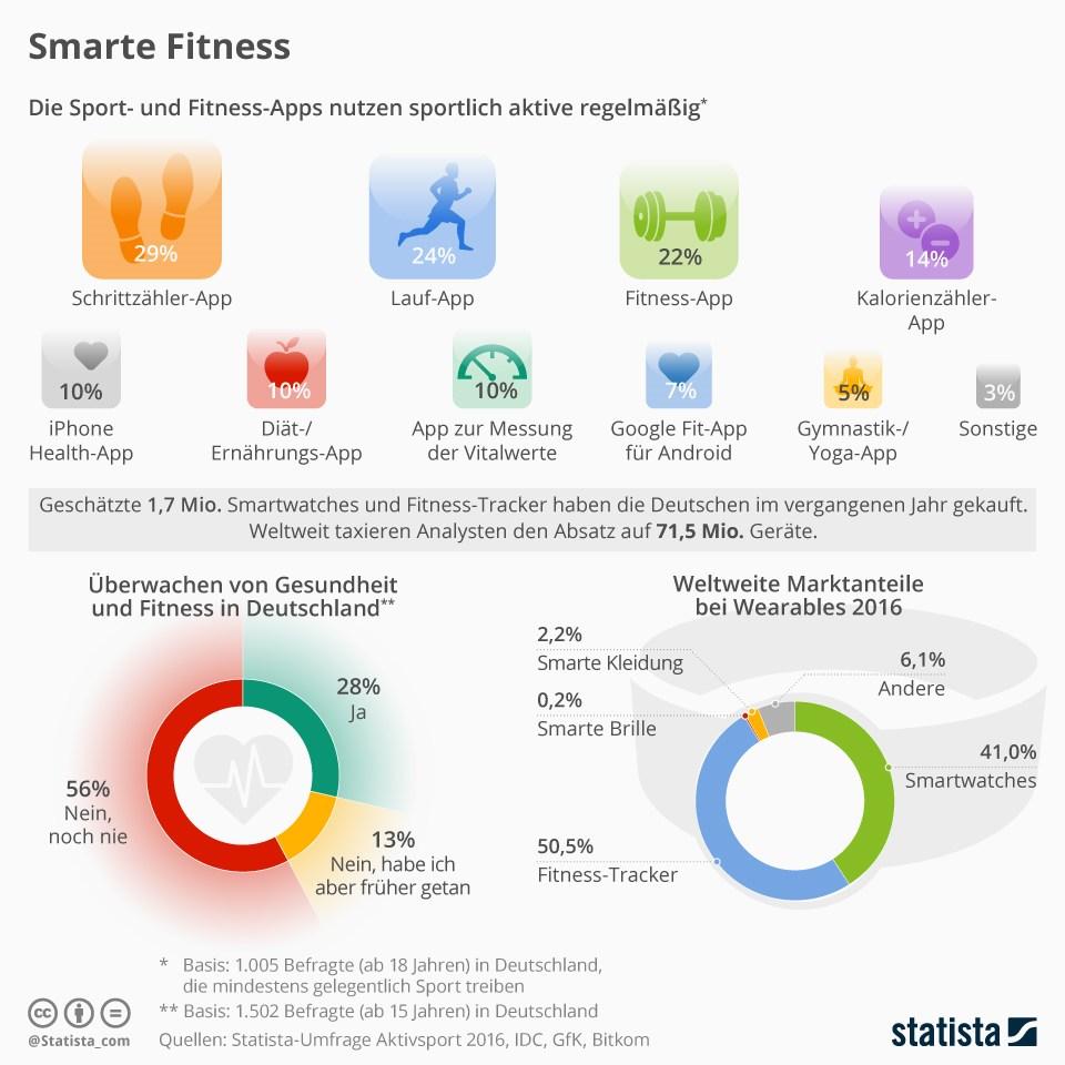 infografik-statista-smarte-fitness-tracker-wearables
