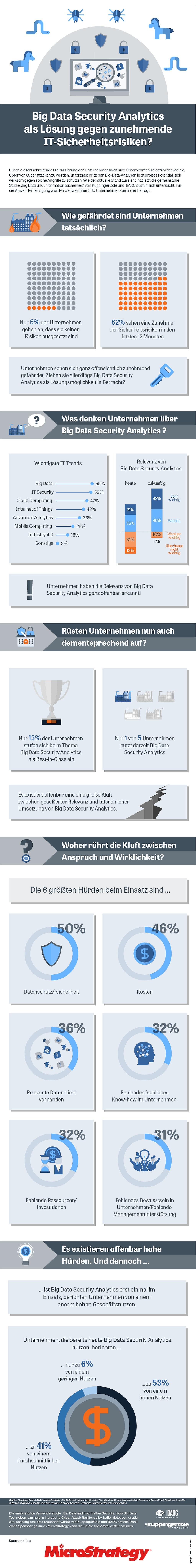 infografik-barc-big-data-security-analytics