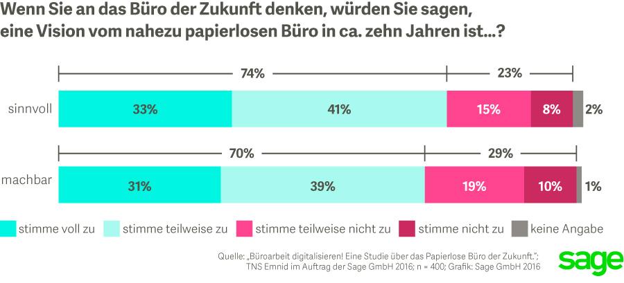 sagestudie_bueroarbeit_digitalisieren_d1_72dpi1