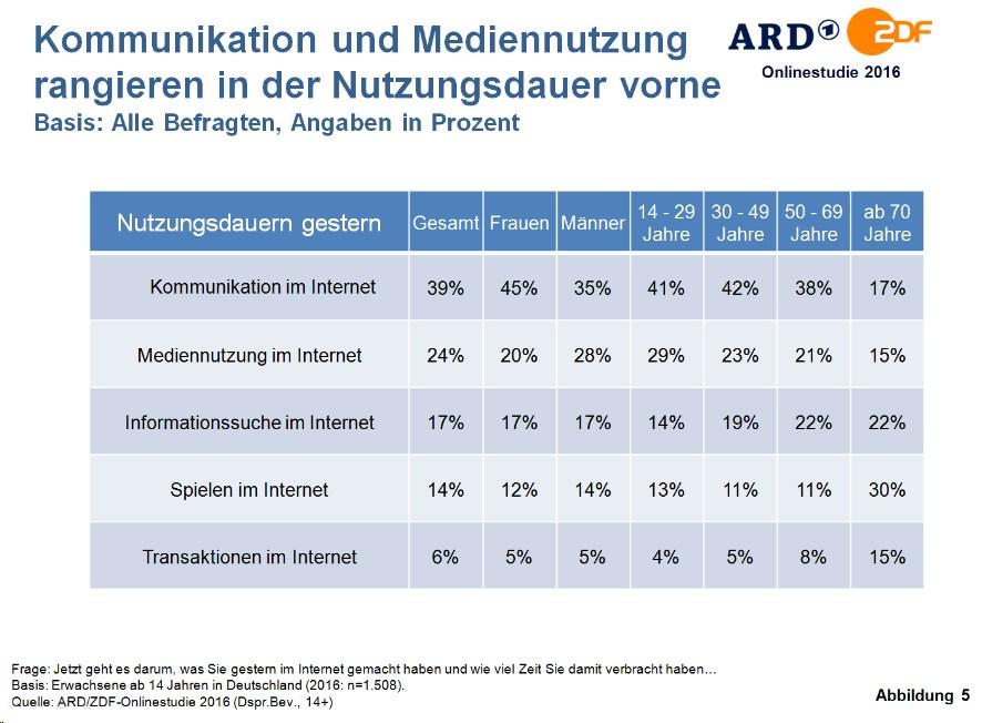 grafik-ard-zdf-onlinestudie-internetnutzung-kommunikation-medien