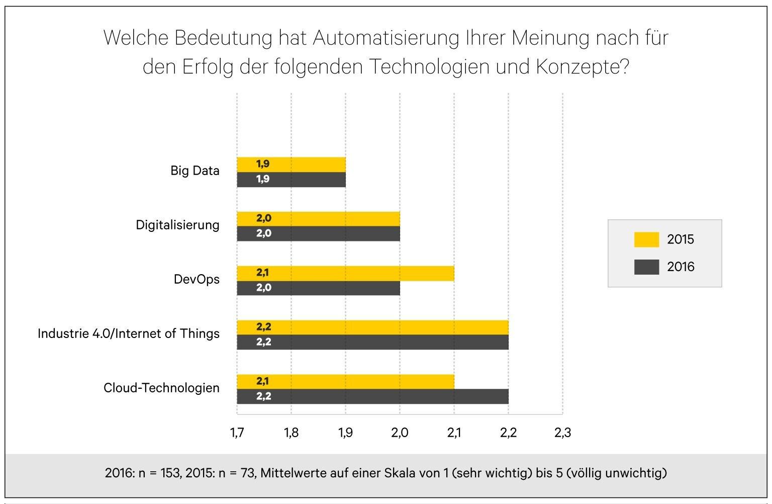 grafik-automic-automatisierung-technologien