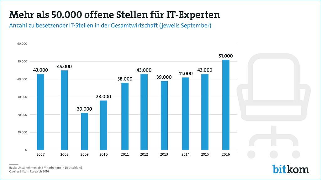 grafik-bitkom-offen-stellen-it-experten-de
