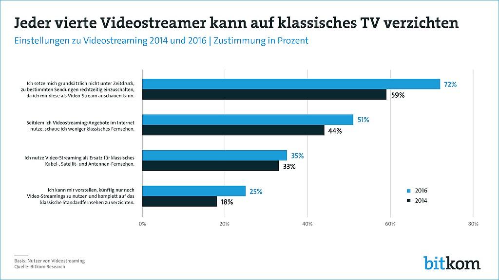 grafik-bitkom-tv-video-streaming