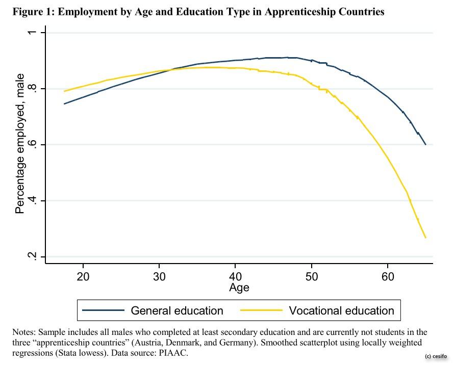grafik-cesifo-piaac-beschaeftigungsgrad-schulbildung