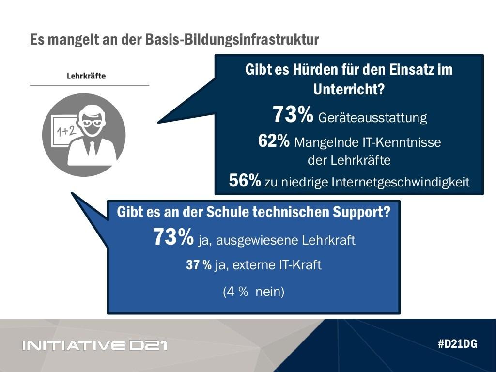 grafik-d21-tns-basis-bildungsinfrastruktur