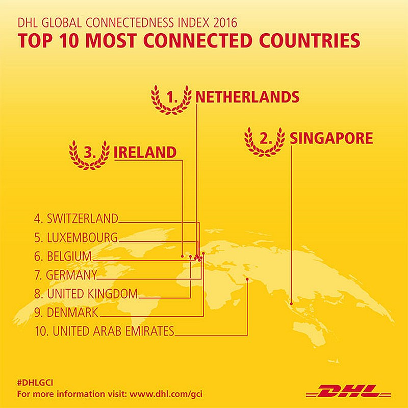 grafik-dhl-global-connectedness-index-2016-countries-top-10