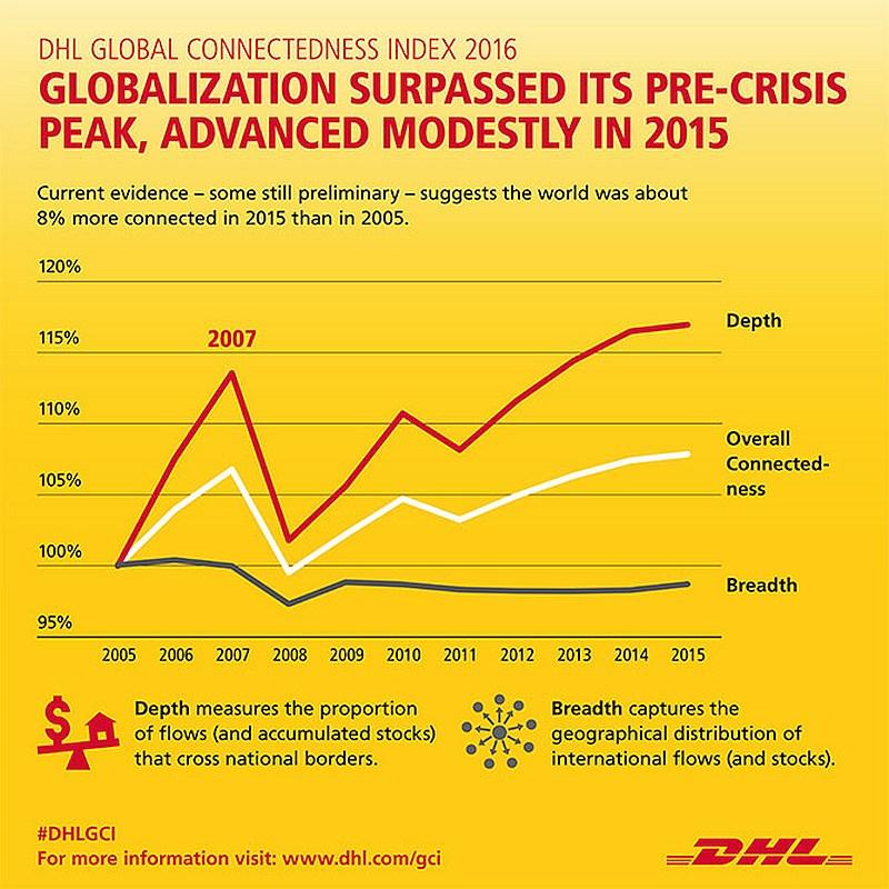 grafik-dhl-global-connectedness-index-2016-globalization