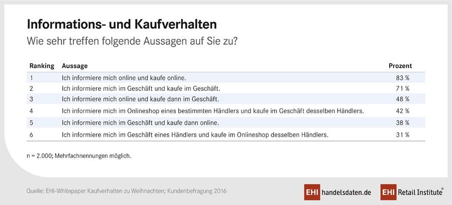 grafik-ehi-retail-institute-informations-und-kaufverhalten