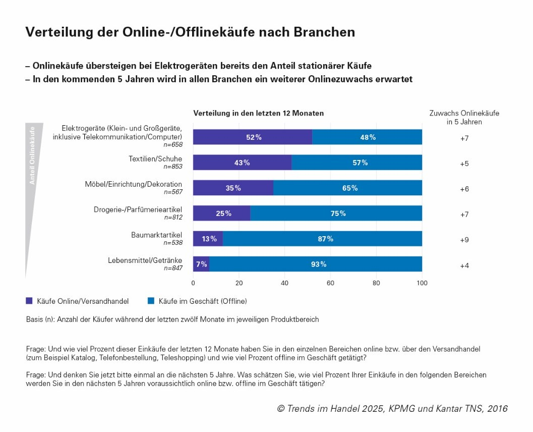 grafik-ehi-retail-institute-verteilung-online-offline-einkaeufe-branchen
