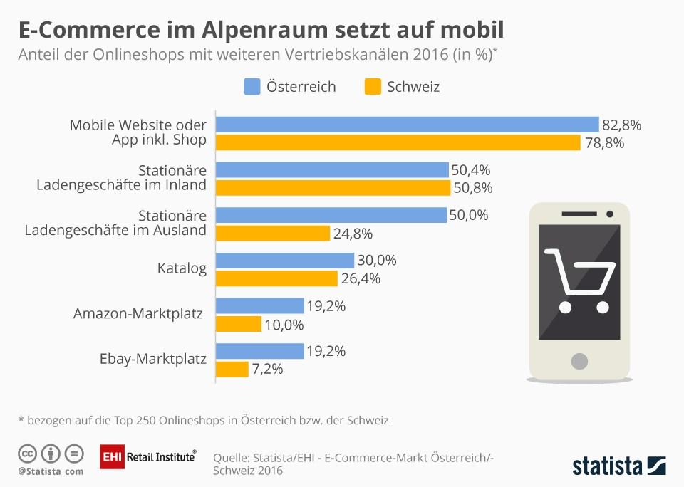 grafik-ehi-statista-e-commerce-a-ch