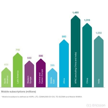 grafik-ericsson-mobile-subscriprtions-2016q3