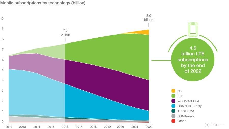 grafik-ericsson-mobile-subscriptions-2022