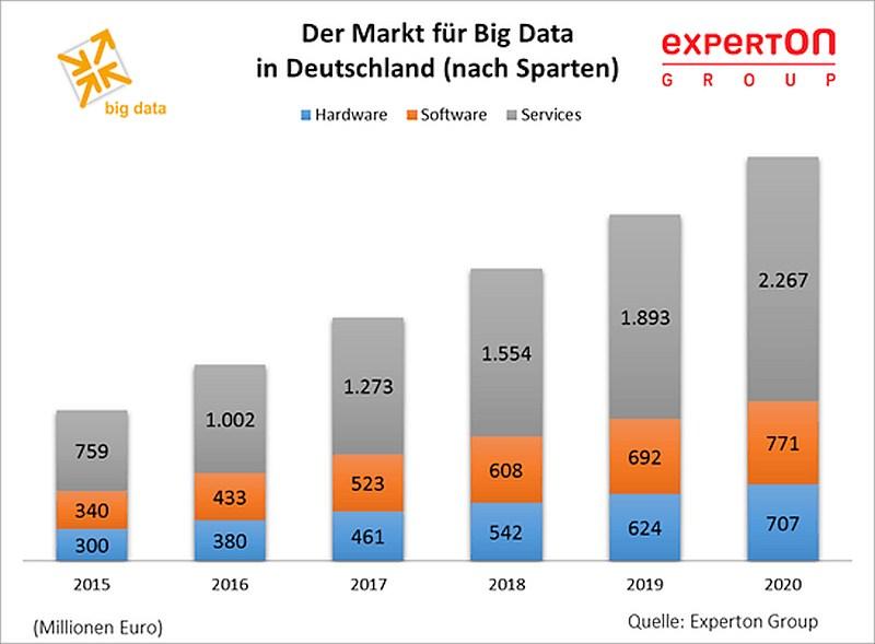 grafik-experton-big-data-umsatz-de