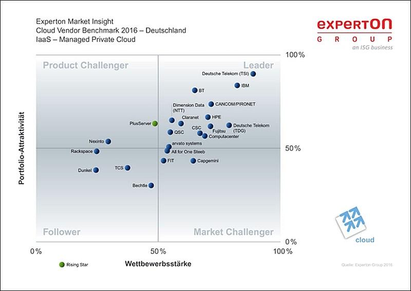 grafik-experton-cloud-vendor-benchmark-2016-de