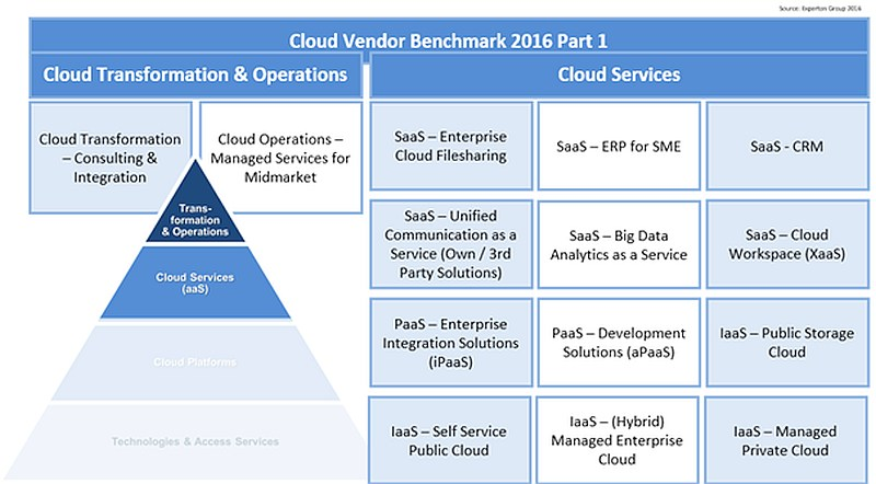 grafik-experton-cloud-vendor-benchmark-2016-kategorien-de