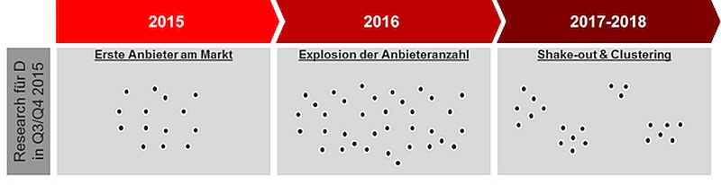 grafik-experton-iot-plattformen-entwicklungsprognose-2015
