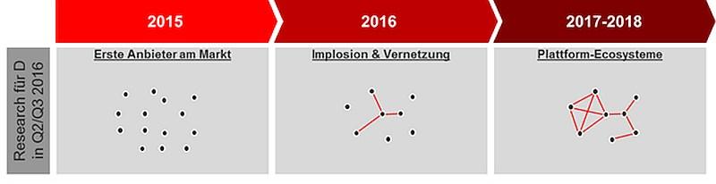 grafik-experton-iot-plattformen-entwicklungsprognose-2016