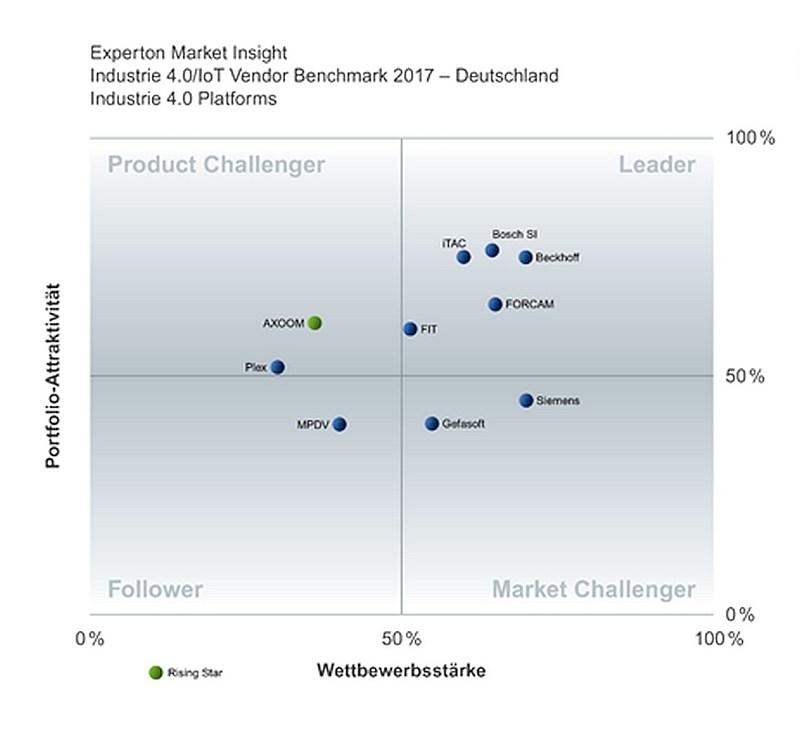 grafik-experton-iot-plattformen-vendor-benchmark-2017