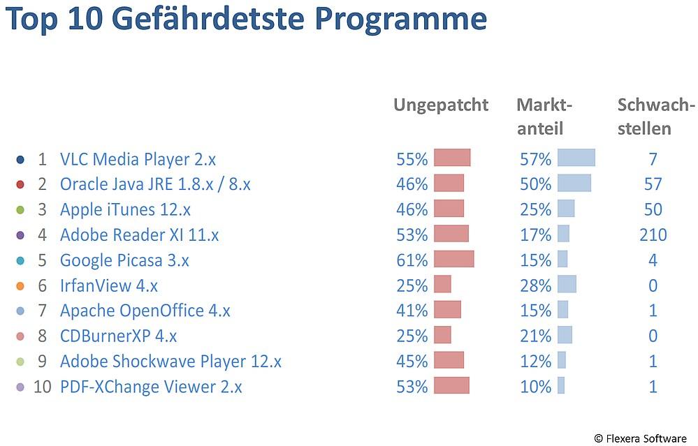 grafik-flexera-top-10-gefaehrdete-programme