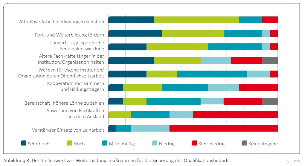 grafik-fzi-smart-data-weiterbildung