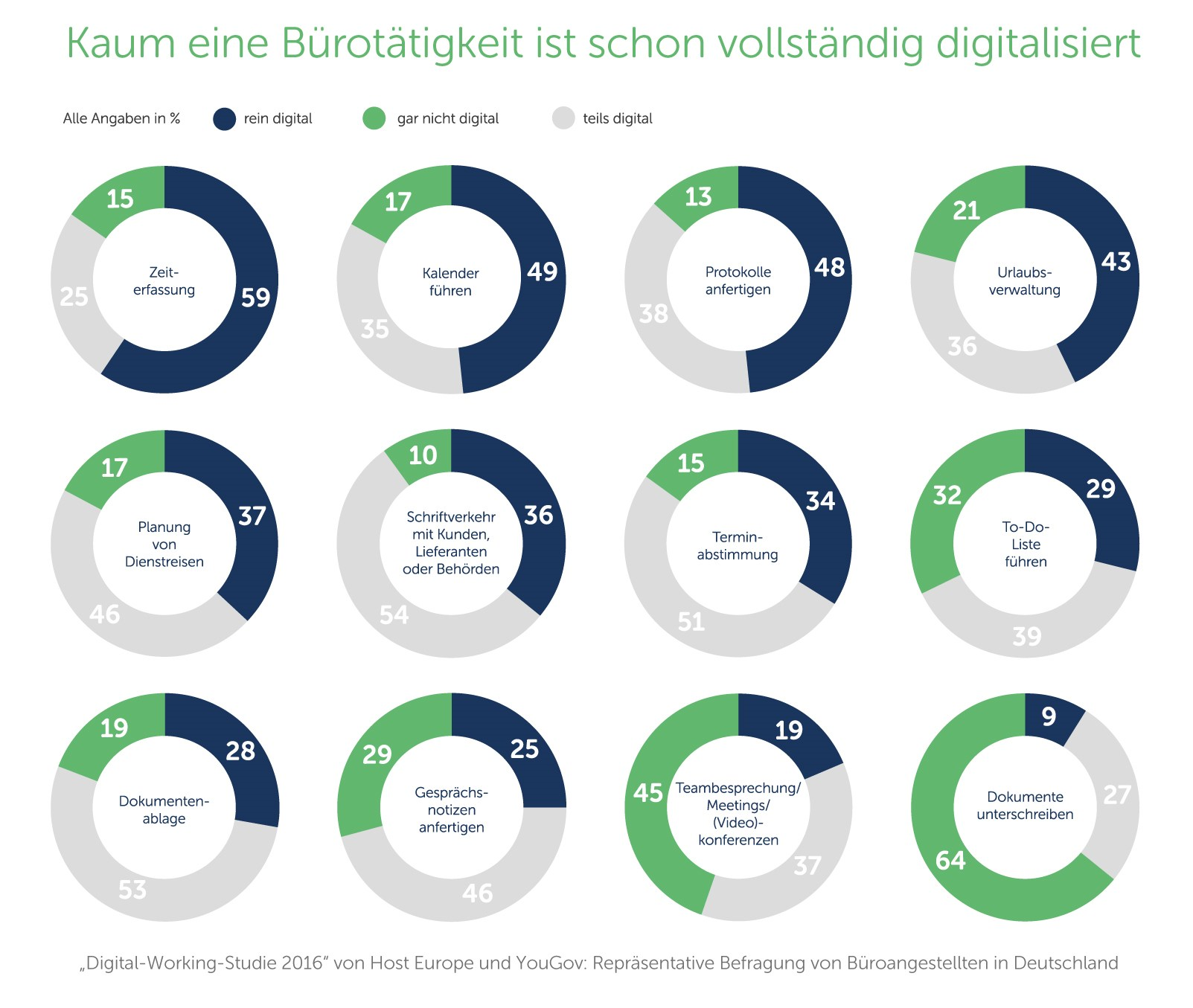 grafik-host-europe-buerotaetigkeit-digitalisiert
