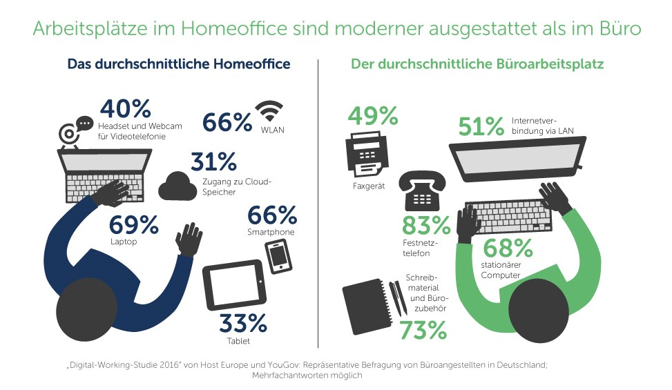 grafik-host-europe-digital-working-report-home-office-buero