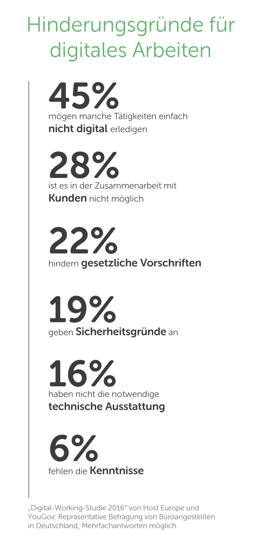grafik-host-europe-hinderungsgruende-digitales-arbeiten