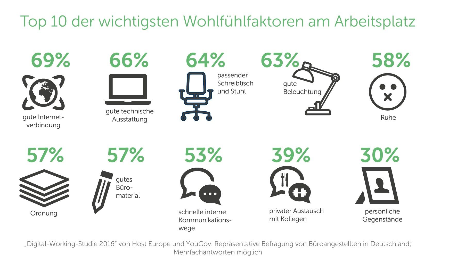grafik-host-europe-wohlfuehlfaktoren-digitales-arbeiten